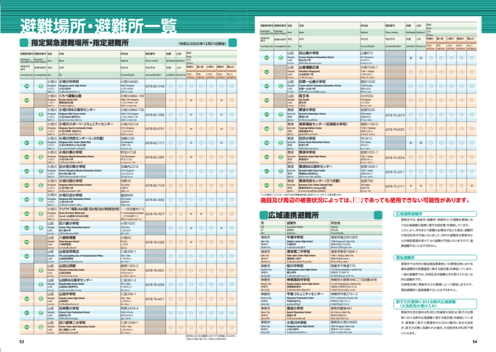 香取市ハザードマップ 総合防災マップ29