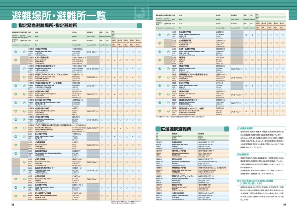 香取市総合防災マップ ハザードマップ28