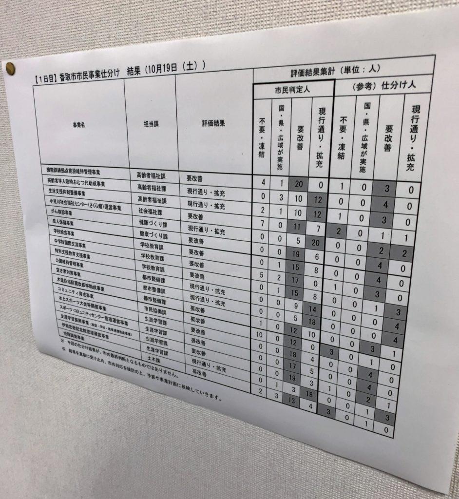 2019101920市民事業仕分け