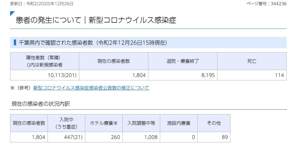 20201226新型コロナウイルス感染症
