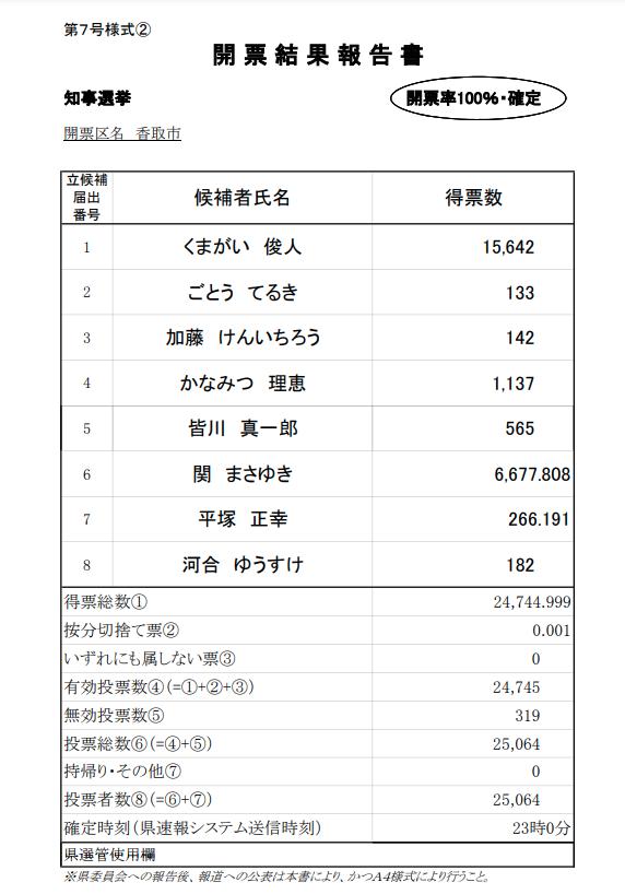 2021年3月21日執行千葉県知事選挙開票結果(香取市)