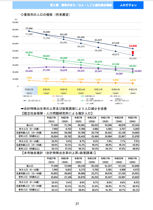 第2期香取市まち・ひと・しごと創生総合戦略p27