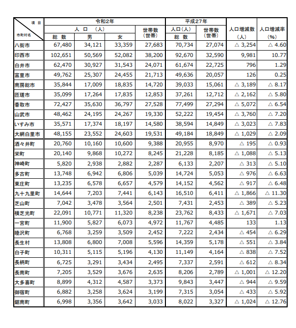 令和2年国勢調査結果千葉県2
